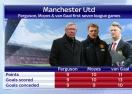 Първите седем мача на Ман Юнайтед при Ван Гаал, Мойс и Фъргюсън (сравнение)