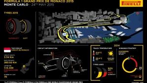 Пирели ще представят нови суперсофт гуми за Монако