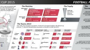 Факти преди Audi Cup