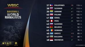 България с леко отстъпление в световната ранглиста