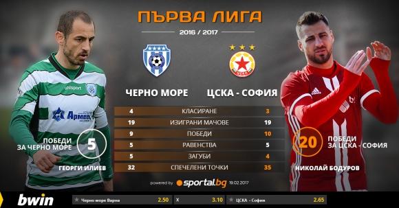 """""""Червените"""" могат да се доближат до Левски"""