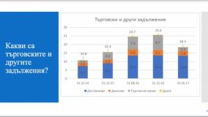 Левски намали задълженията си със 7,3 милиона за един месец