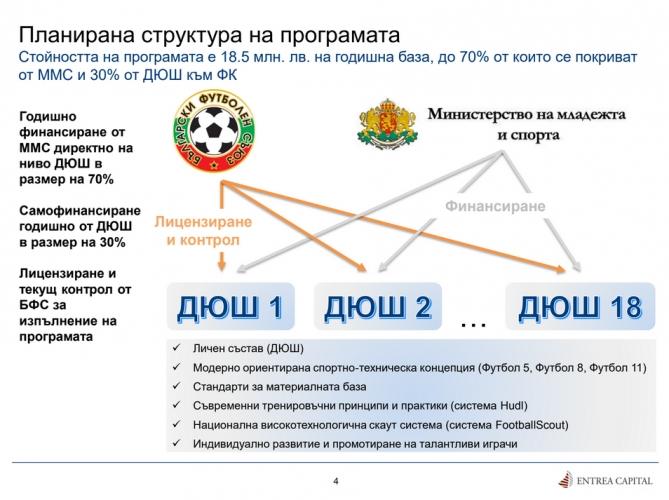 Концепцията за развитие на българския футбол на Краси Балъков