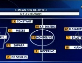Ето как ще изглежда Милан с Балотели