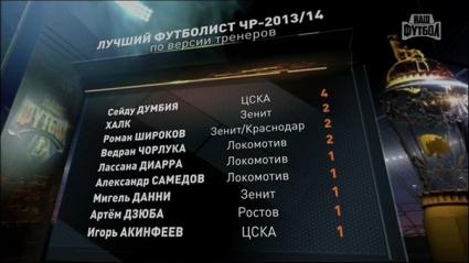 Треньорите избраха Думбия за №1 в Русия, българин в Топ 10 на голмайсторите