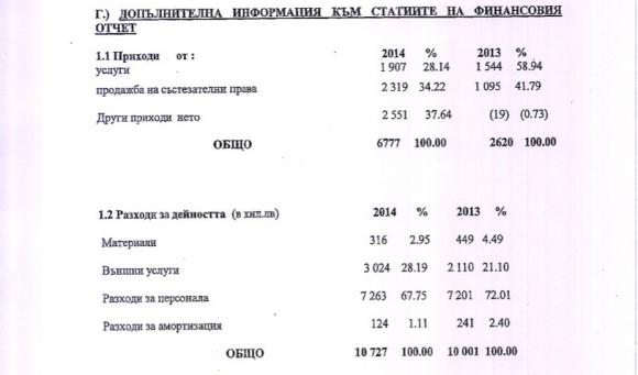 ГФО: ЦСКА харчи над 7,2 млн. за заплати - разходите за 2 години надхвърлят 23 млн. (официалните цифри)