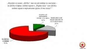 Официално: ЦСКА е разделен на три - емблемата решава всичко (ето какво бе публикувано в сайта на ЦСКА-София)