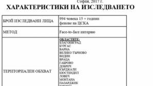 Анкетьорите за ЦСКА за малко да ядат бой в Перник