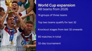 Европейската клубна асоциация е против Мондиал с 48 отбора