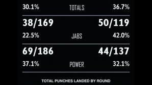 Това е официалната статистика от мача Джошуа - Кличко