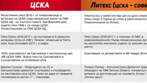 ЦСКА 1948 твърди, че ЦСКА-София има дългове от над 15 млн. лв. - изкара таблица