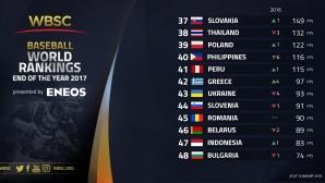 България остава в Топ 50 на световния бейзбол