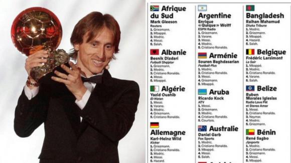 Българите не избрали Модрич за №1, без Меси и Роналдо в класацията им