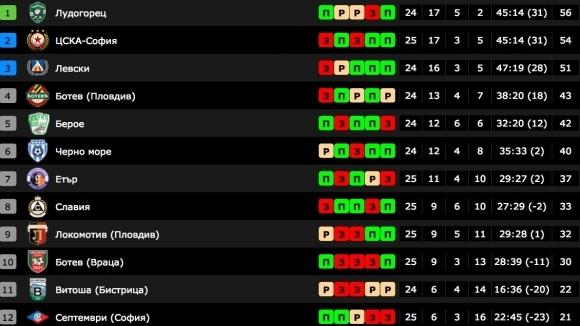 Стана ясна първата шестица в Първа лига