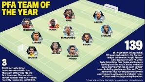 Отборът на сезона в Премиър лийг: 10 от Ман Сити и Ливърпул и едно име, което разбуни духовете