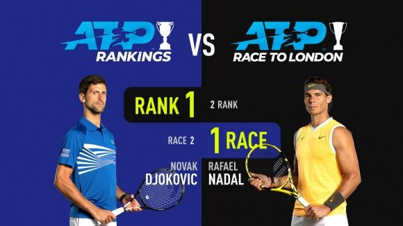 Тронът на Джокович се клати все по-силно, Надал се откъсна напред в ATP Race