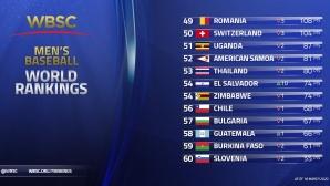 България слезе на 10-годишно дъно в световната ранглиста