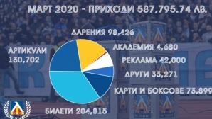 В Левски направиха анализ за отминалия месец март