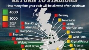 Колко фенове ще подкрепят всеки клуб в Премиър лийг след последната промяна