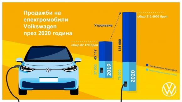 Volkswagen утрои продажбите си на електромобили през 2020...